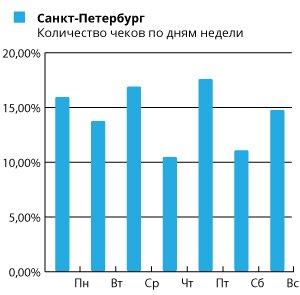 график-1_Спб.jpg