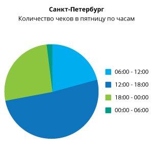 график-2_Спб.jpg